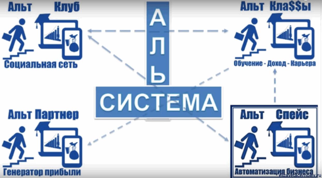 Система Альт